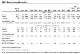 Government Comparison Chart United States Federal Budget Wikipedia