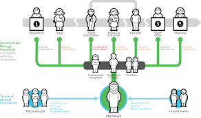 Process Mapping Journey Mapping Process Maps Are An
