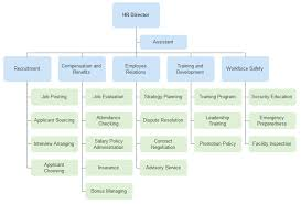 Marketing Org Chart Examples Construction Company Organizational Chart Introduction And