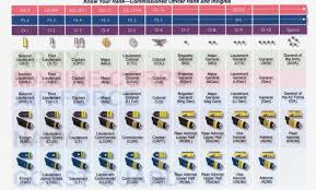 Military Insignia Chart Army Ranks And Pay