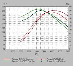Camshaft Duration Chart Understanding Cam Specifications And Simulating Their Effect