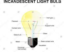 how to wire a light bulb socket brilliant diagram showing parts of a modern incandescent