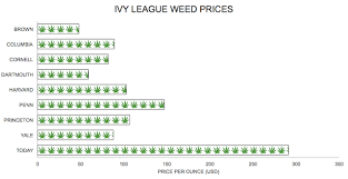 Weed Prices Chart Weird News Weed Was Way Cheaper On Campus 40 Years Ago