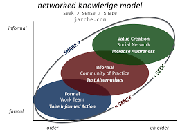 networked knowledge creates value related posts