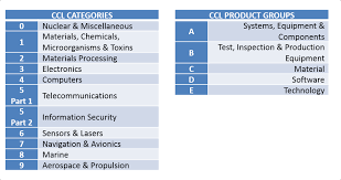 The Commerce Control List Export Administration Regulations