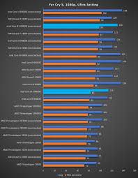 Intel Core I9 10980xe Review Better Than Amds Ryzen 9 3950x