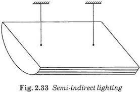 lighting schemes. Semi-Indirect Lighting Schemes S