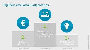 Social Collaboration Studie Schweizer Mitarbeitende Haben
