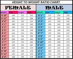 13 Factual Healthy Wieght Chart
