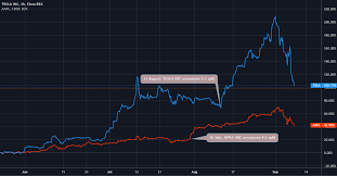 AMAZON: The Next Stock Split?