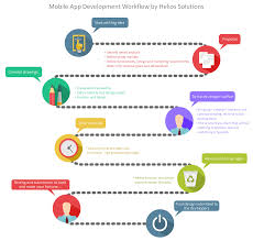 Design To Development Workflow Pin By Helios Solutions On Mobile Application App