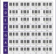 Printable Piano Chord Inversions Chart Mobile Discoveries