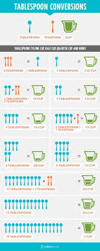 Us Spoon Conversion Chart So Useful Food Cooking