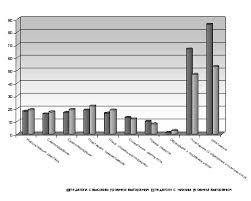 Дипломная работа Особенности копинг поведения педагогов с разным  Различия копинг стратегий педагогов с высоким и низким уровнем эмоционального выгорания