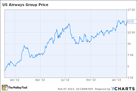 Amr Stock Chart Dont Expect To Profit From An Amr Us Airways Merger The