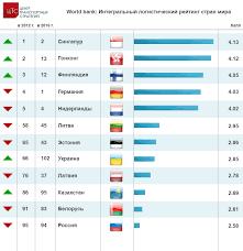 world bank логистический рейтинг стран мира Центр транспортных  world bank логистический рейтинг стран мира