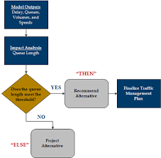 Decision Chart Example Traffic Analysis Toolbox Volume Xii Chapter 5