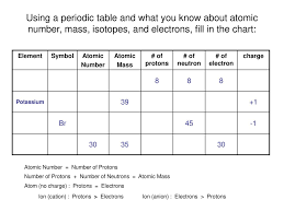 Element Chart With Atomic Number And Mass C Isotopes Mass Atomic Ppt Download