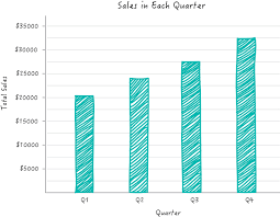 Zoho Charts The Chart Picker Guide Zoho Blog