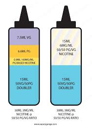 E Liquid Flavor Mixing Chart A Basic Guide To Adding Nicotine To Your E Liquids