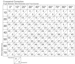 Wind Correction Chart Touring Machine Company Blog Archive Crosswind Component