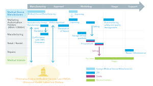 Medical Devices Approval Process In Japan Japan Third