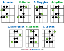 Major Scale Modes Chart Guitar Modes Tab Notation Fretboard Diagrams