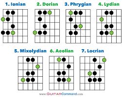 Guitar Modes Tab Notation Fretboard Diagrams