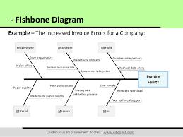 Fishbone Chart Fish Bone Chart Jasonkellyphoto Co