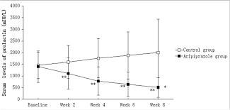 Prolactin Level Chart Comparison Of Serum Prolactin Levels Between Groups Data