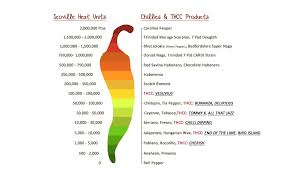 Pepper Scoville Scale Chart The Scoville Scale Revealed Do You Know Whats Hot And