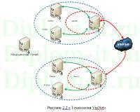 diplom it ru Дипломная работа защита информации Внедрение системы контроля доступа к базам данных в компании ВКР информационная безопасность