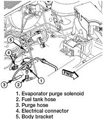 jeep patriot fuel tank diagram wiring diagram for you • repair guides components systems evaporative emission control rh autozone com jeep patriot fuse panel diagram jeep
