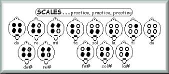 4 Hole Ocarina Notes Chart Ocarinas Recycled Plastic Or Stoneware Musical Instruments
