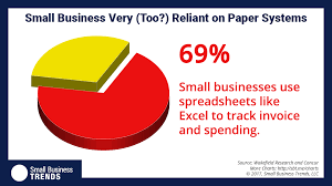 percent of small businesses rely on a manual process