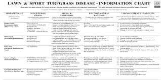 Lawn And Sport Turfgrass Disease Information Chart