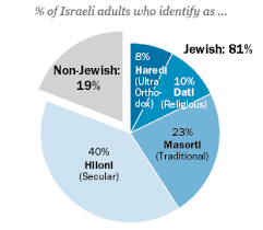 American And Israeli Jews Twin Portraits From Pew Research