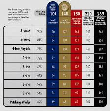 Driver Loft And Distance Chart Golf Club Swing Speed Distance Calculator