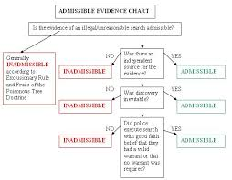 best digital forensics and the fourth amendment images on flow chart about exclusionary rule 3