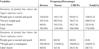 Respondents Knowledge On The Interpretation Of Road To