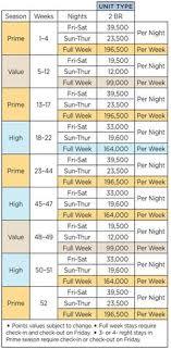 58 Judicious Wyndham Timeshare Points Chart