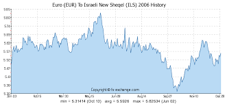 Euro Eur To Israeli New Sheqel Ils History Foreign