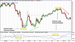The Commitment Of Traders Cot Report Trading Strategy