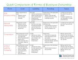 ownership forms andrew this relates to the unit question significant concepts and topics as ownership forms help people choose to work independently a partner or a