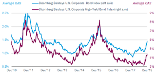 Bloomberg Barclays Us Aggregate Bond Index Chart 2019 Credit Outlook Time To Play Defense Charles Schwab