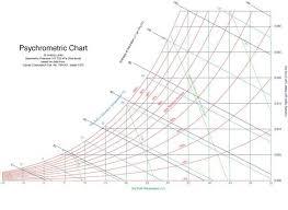 Psychrometric Chart Dehumidifiers Atmospheric Water