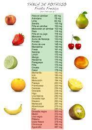 8 Ideas De Alimentos Ricos En Potasio Alimentos Ricos En Potasio Potasio Seguridad Escolar
