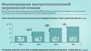 Обязательное медицинское страхование РИА Новости Финансирование высокотехнологичной медицинской помощи