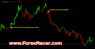 Free Macd Charts Macd Candles V3 Indicator Free Download Mt4 Mt5