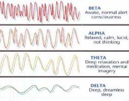 Brain Waves Frequency Chart Brain Waves During Meditation Crystalinks